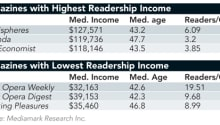 Median Age, Household Income of Magazine Readers on Rise - Folio: